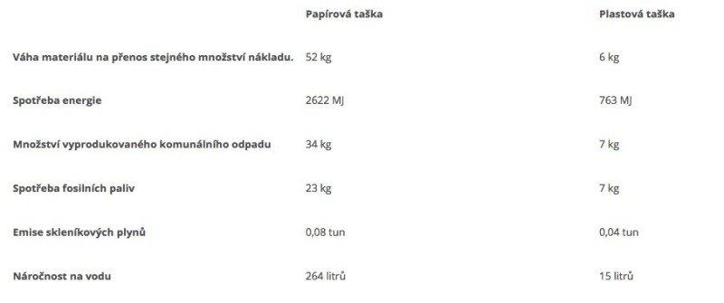 Zdroj: https://incien.org/jaka-taska-je-lepsi-papirova-nebo-plastova/